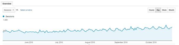 current-site-traffic-aqa